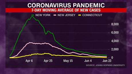 El promedio móvil de 7 días de casos nuevos cayó en Nueva York, Nueva Jersey y Connecticut.