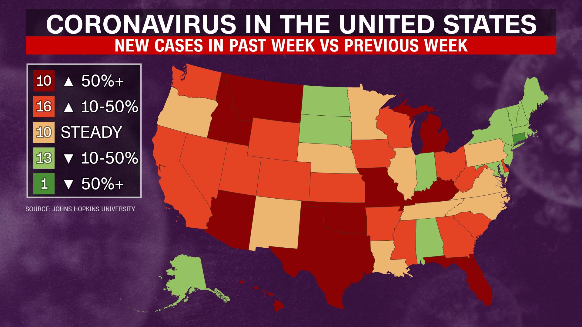 El número de casos está aumentando verticalmente en algunos estados de EE. UU. Aquí hay un vistazo al aumento en los números.
